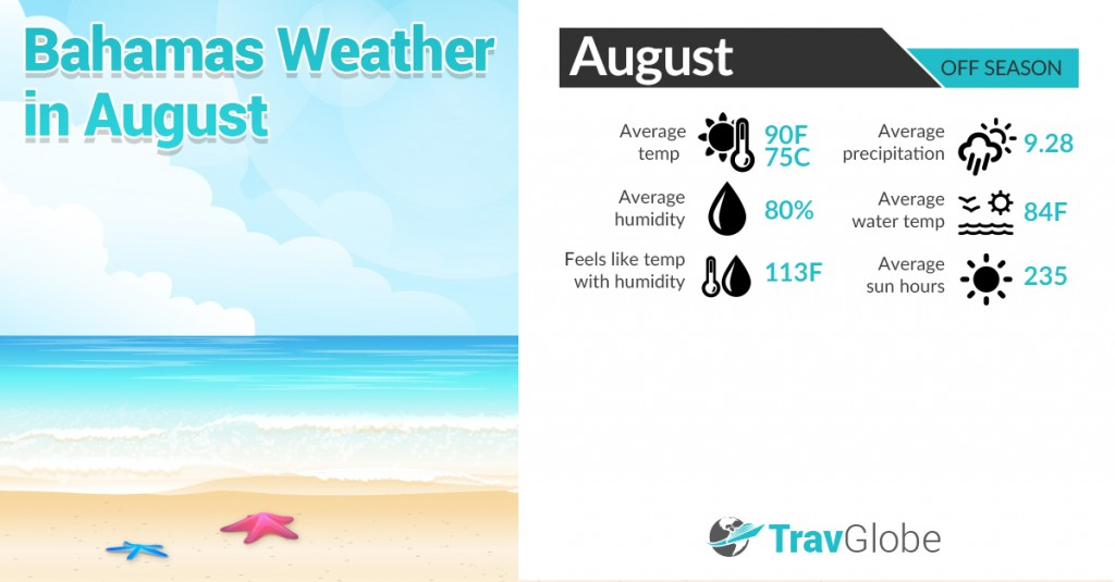 Bahamas Weather in August