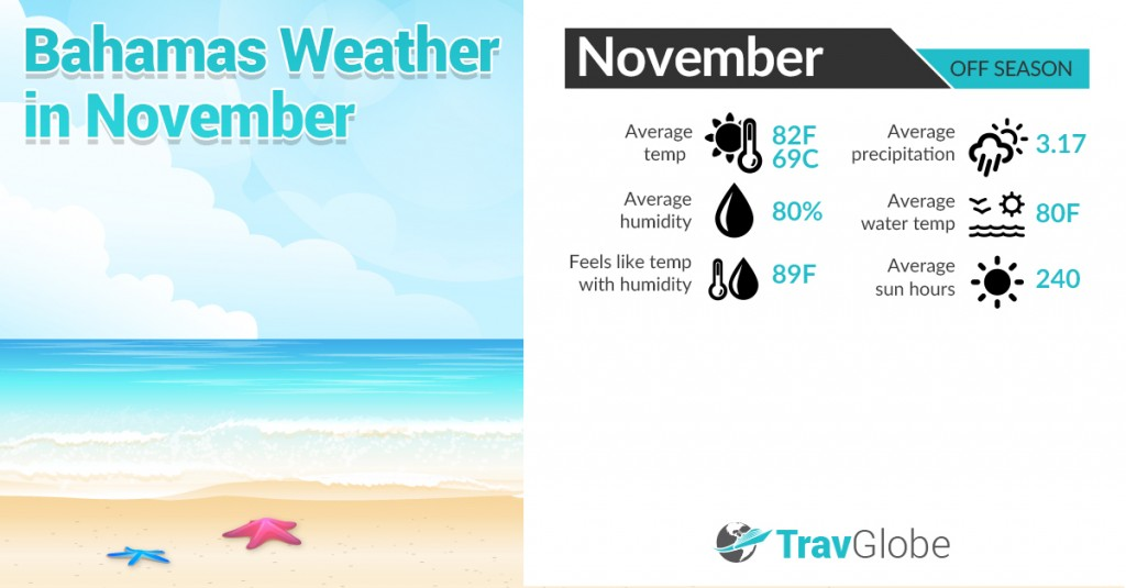 Bahamas Weather in November
